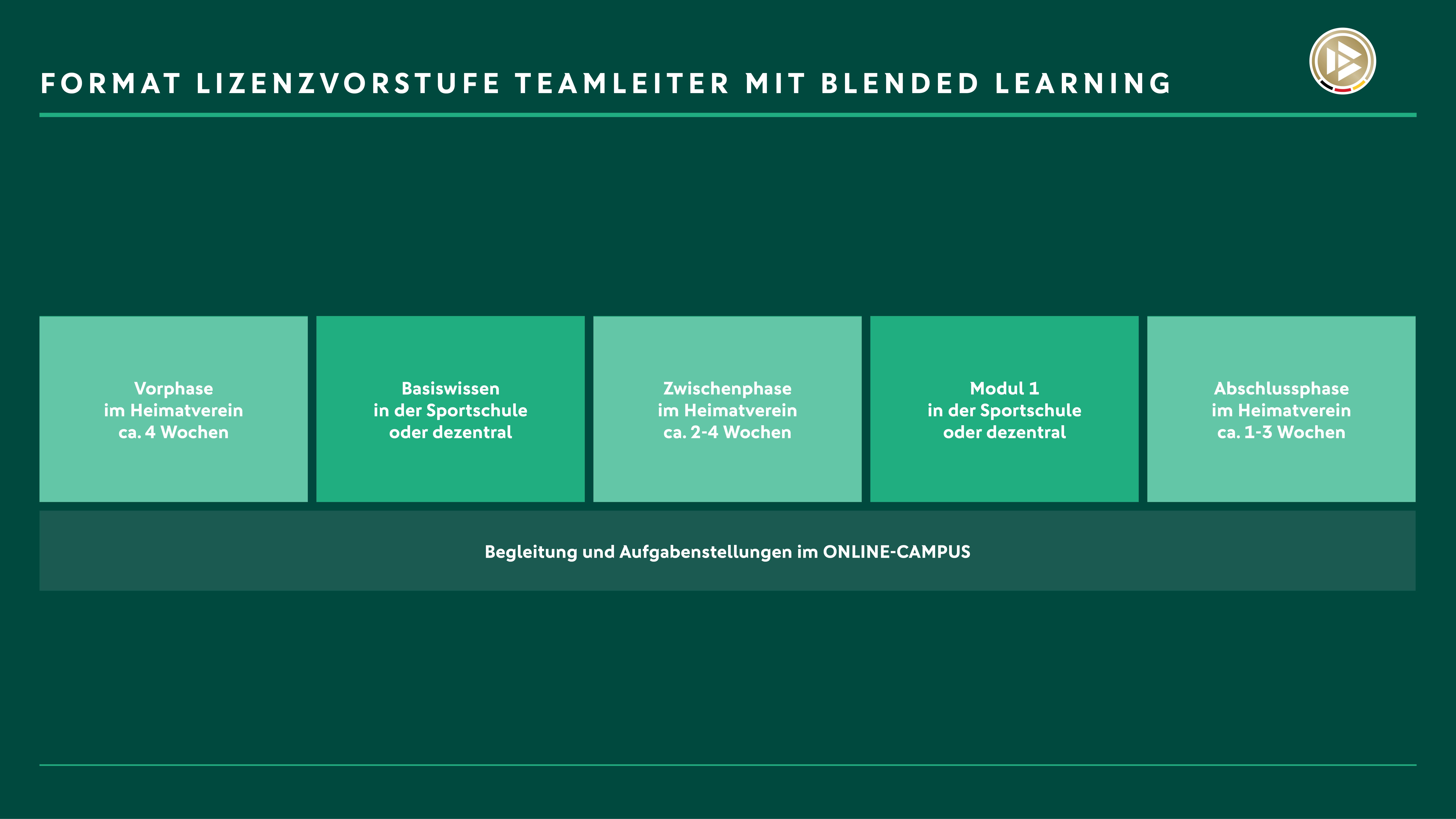 Darstellung der Organisation der Lizenzvorstufe Teamleiter mit Blended Learning, den einzelnen Phasen der Lizenzausbildung und ihrer Dauer.