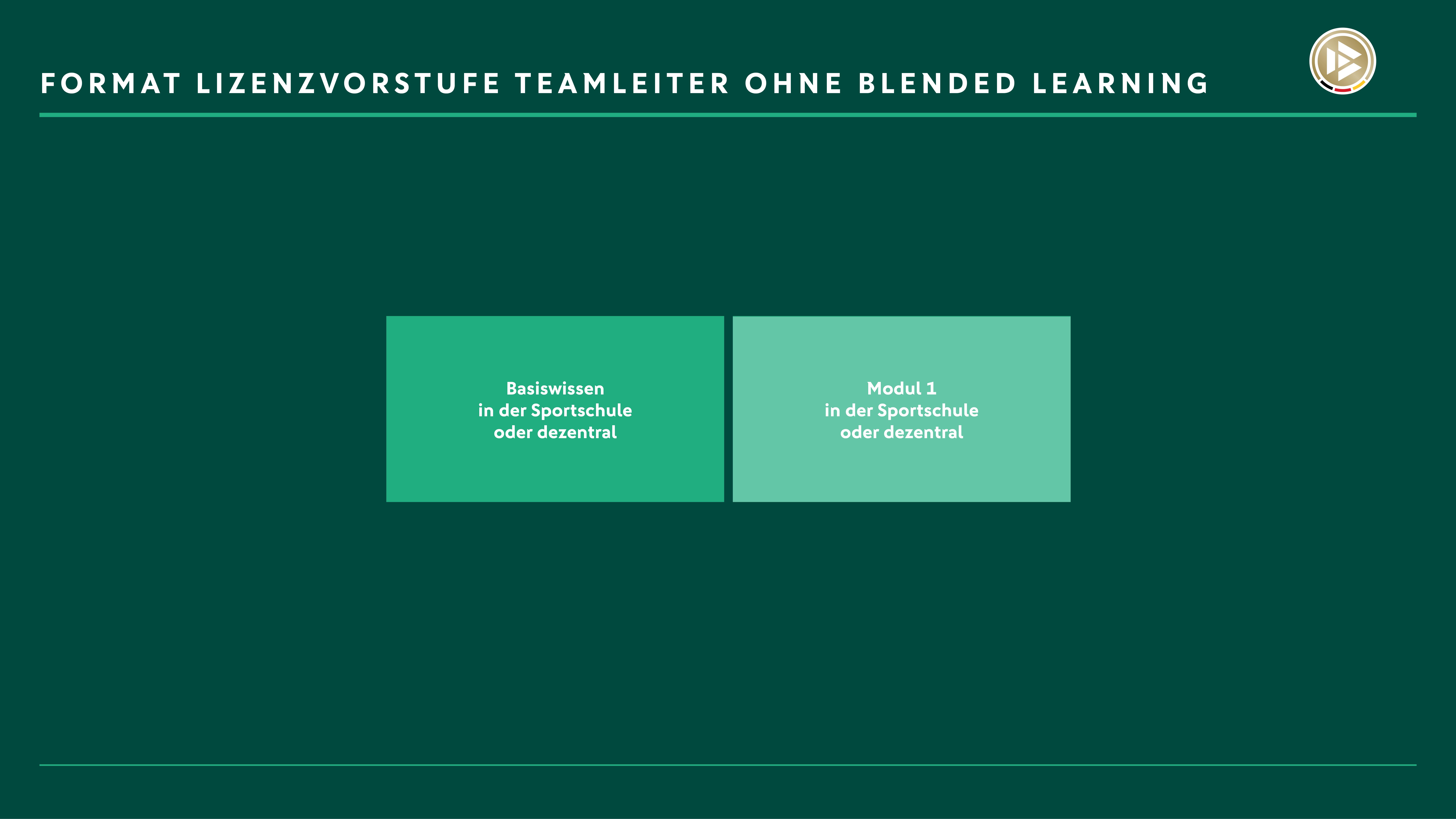 Darstellung der Organisation der Lizenzvorstufe Teamleiter ohne Blended Learning, den einzelnen Phasen der Lizenzausbildung und ihrer Dauer.