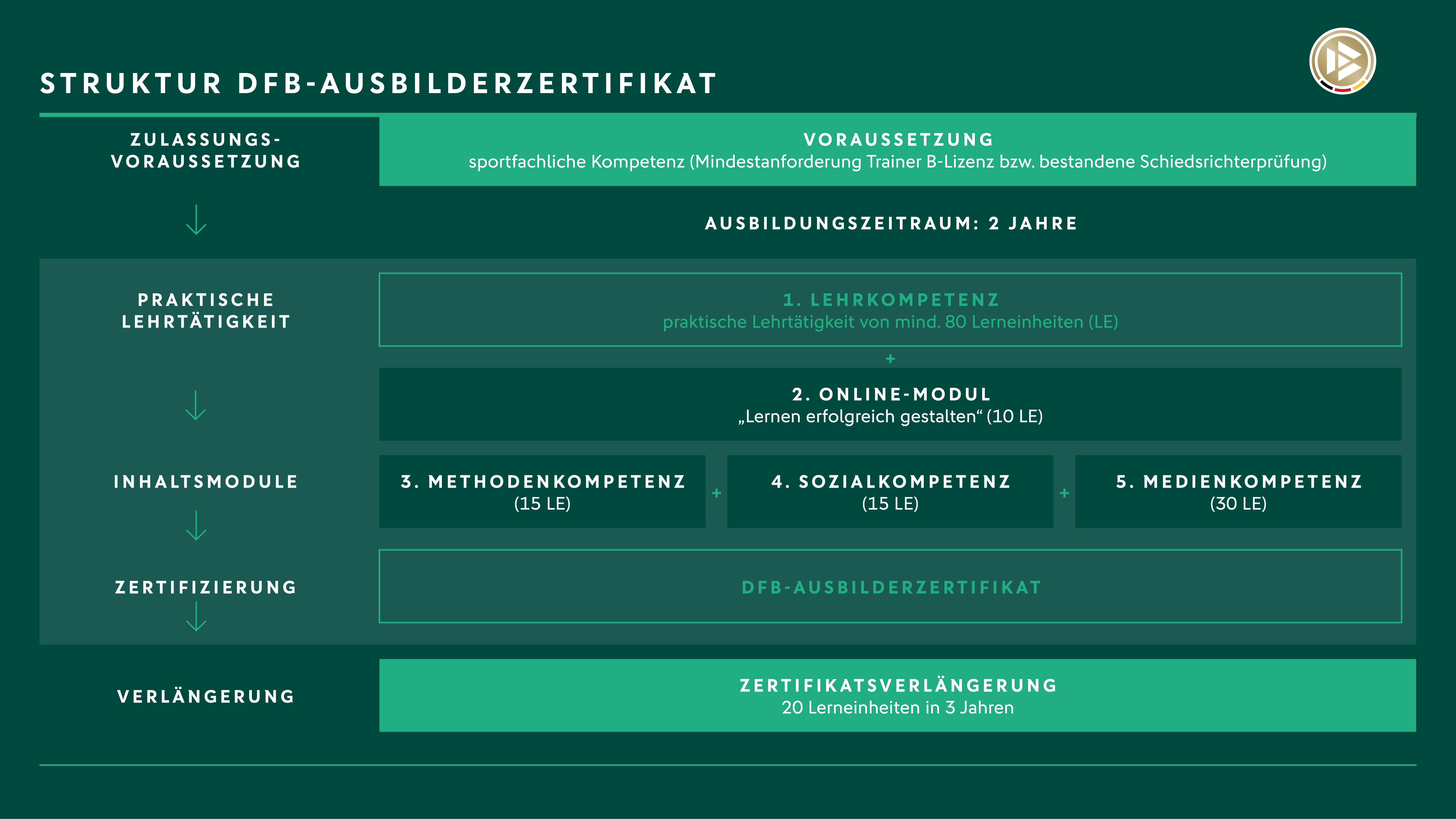 Darstellung der Struktur des DFB-Ausbilderzertifikats mit Ablauf, Inhalt, Dauer, Zertifizierung und Verlängerung der Weiterbildung.