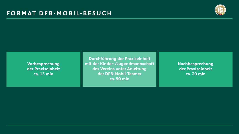 Ablaufplan für den DFB-Mobil-Besuch.